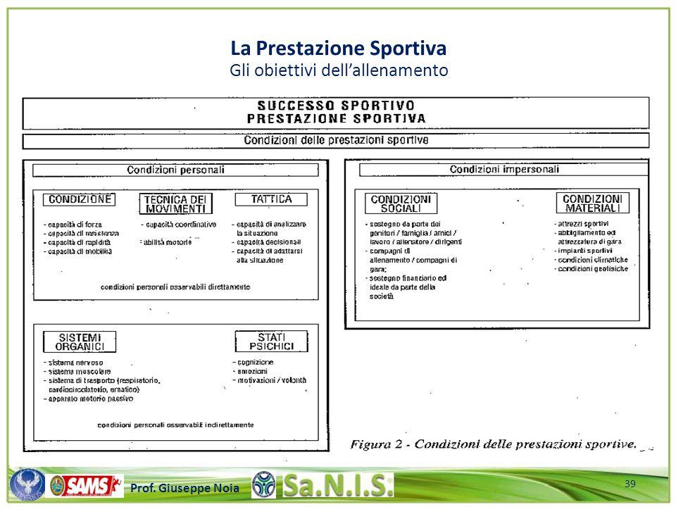 \\\\\\\\\\\\\\\\\\\\\\\\\\\\\\\\\\\\\\\\\\\\\\\\\\\\ Prof. Giuseppe Noia La Prestazione Sportiva Gli obiettivi dell'allenamento 39