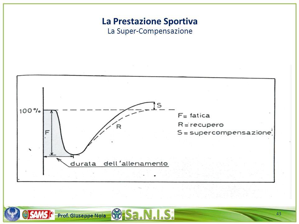 \\\\\\\\\\\\\\\\\\\\\\\\\\\\\\\\\\\\\\\\\\\\\\\\\\\\ Prof. Giuseppe Noia La Prestazione Sportiva La Super-Compensazione 43