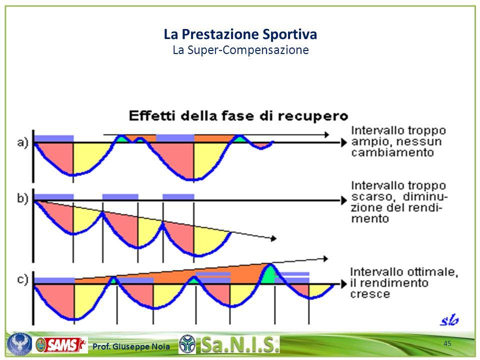 \\\\\\\\\\\\\\\\\\\\\\\\\\\\\\\\\\\\\\\\\\\\\\\\\\\\ Prof. Giuseppe Noia La Prestazione Sportiva La Super-Compensazione 45