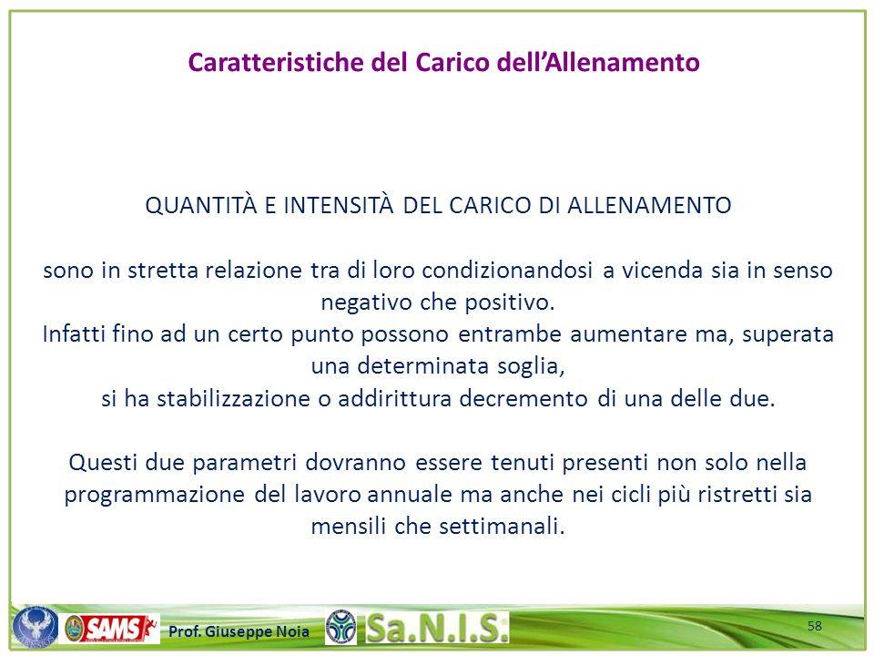 \\\\\\\\\\\\\\\\\\\\\\\\\\\\\\\\\\\\\\\\\\\\\\\\\\\\ Prof. Giuseppe Noia QUANTITÀ E INTENSITÀ DEL CARICO DI ALLENAMENTO sono in stretta relazione tra