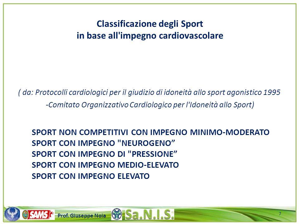 \\\\\\\\\\\\\\\\\\\\\\\\\\\\\\\\\\\\\\\\\\\\\\\\\\\\ Prof. Giuseppe Noia ( da: Protocolli cardiologici per il giudizio di idoneità allo sport agonisti