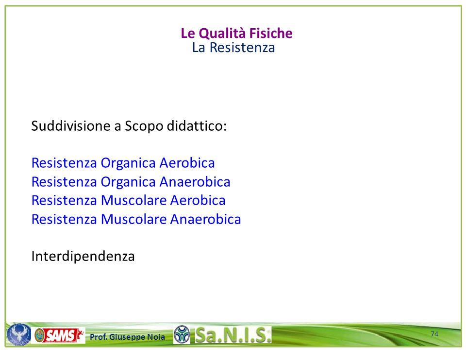 \\\\\\\\\\\\\\\\\\\\\\\\\\\\\\\\\\\\\\\\\\\\\\\\\\\\ Prof. Giuseppe Noia Suddivisione a Scopo didattico: Resistenza Organica Aerobica Resistenza Organ