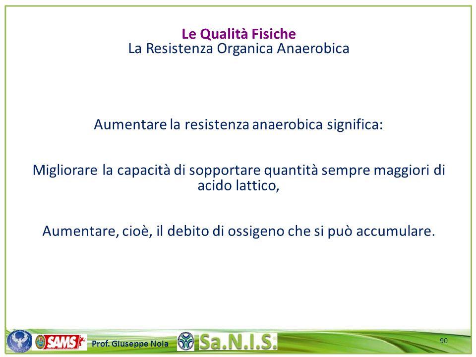 \\\\\\\\\\\\\\\\\\\\\\\\\\\\\\\\\\\\\\\\\\\\\\\\\\\\ Prof. Giuseppe Noia Aumentare la resistenza anaerobica significa: Migliorare la capacità di soppo