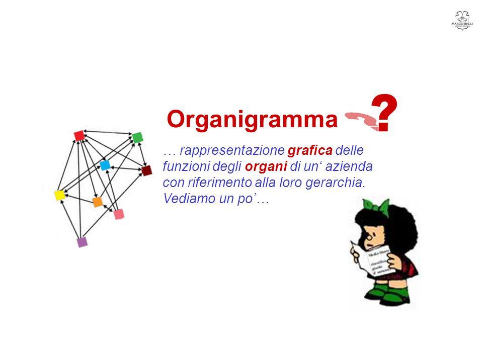 Organigramma … rappresentazione grafica delle funzioni degli organi di un' azienda con riferimento alla loro gerarchia. Vediamo un po'…