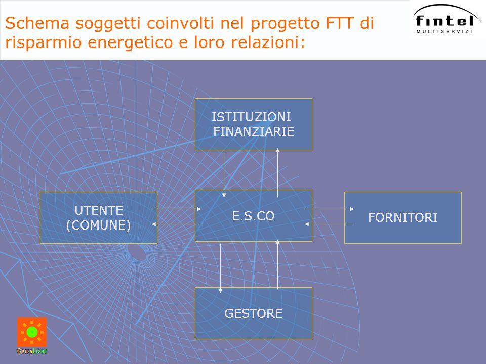 ISTITUZIONI FINANZIARIE UTENTE (COMUNE) E.S.CO FORNITORI GESTORE Schema soggetti coinvolti nel progetto FTT di risparmio energetico e loro relazioni: