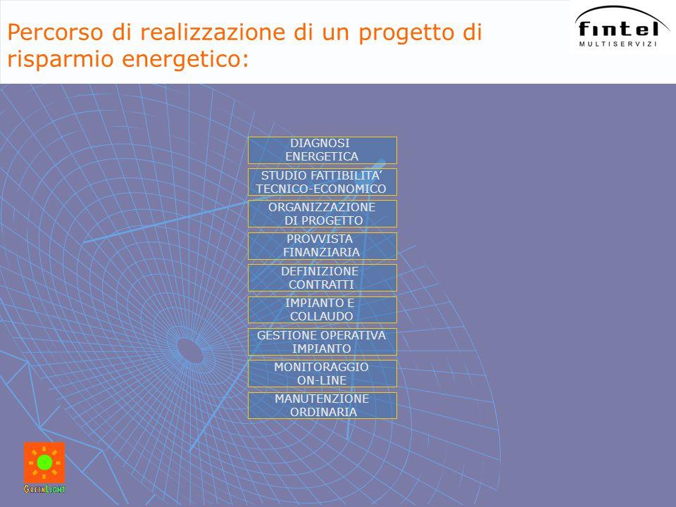 DIAGNOSI ENERGETICA Percorso di realizzazione di un progetto di risparmio energetico: STUDIO FATTIBILITA' TECNICO-ECONOMICO ORGANIZZAZIONE DI PROGETTO