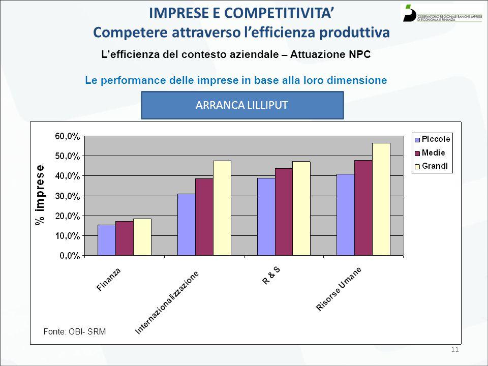 11 L'efficienza del contesto aziendale – Attuazione NPC Le performance delle imprese in base alla loro dimensione IMPRESE E COMPETITIVITA' Competere attraverso l'efficienza produttiva ARRANCA LILLIPUT Fonte: OBI- SRM