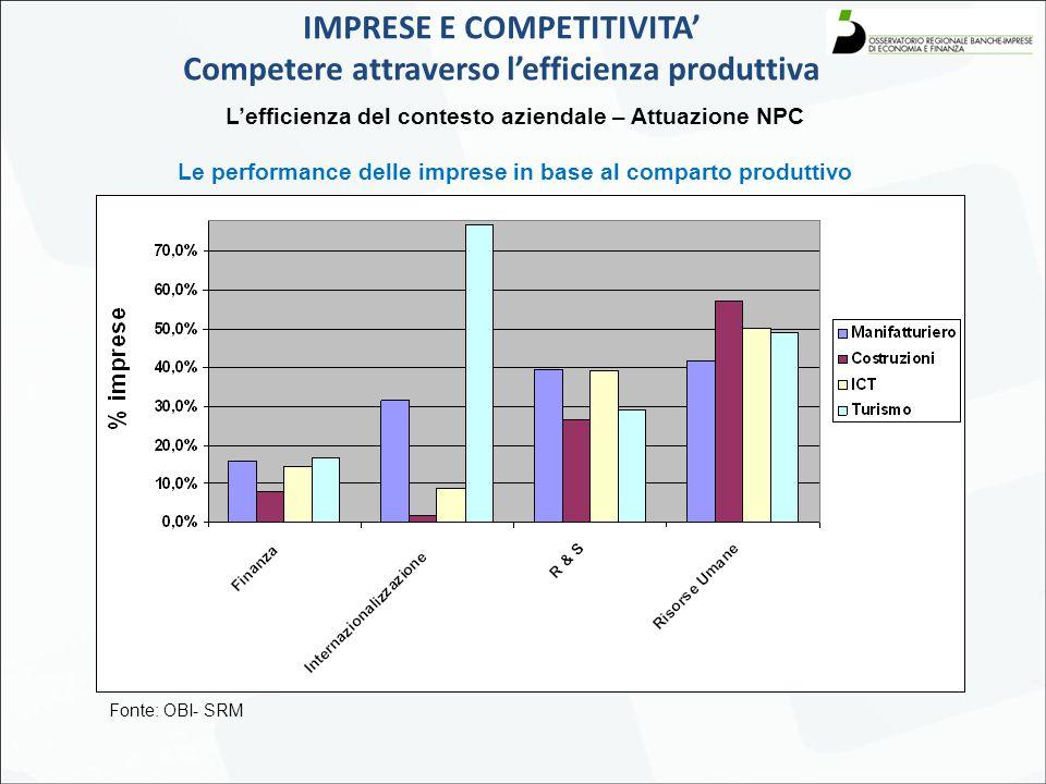 L'efficienza del contesto aziendale – Attuazione NPC Le performance delle imprese in base al comparto produttivo IMPRESE E COMPETITIVITA' Competere attraverso l'efficienza produttiva Fonte: OBI- SRM