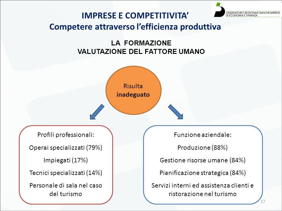 17 Profili professionali: Operai specializzati (79%) Impiegati (17%) Tecnici specializzati (14%) Personale di sala nel caso del turismo Funzione aziendale: Produzione (88%) Gestione risorse umane (84%) Pianificazione strategica (84%) Servizi interni ed assistenza clienti e ristorazione nel turismo IMPRESE E COMPETITIVITA' Competere attraverso l'efficienza produttiva Risulta inadeguato LA FORMAZIONE VALUTAZIONE DEL FATTORE UMANO