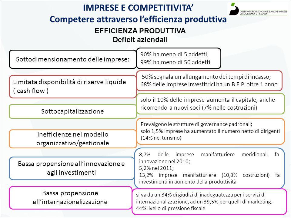 7 IMPRESE E COMPETITIVITA' Competere attraverso l'efficienza produttiva EFFICIENZA PRODUTTIVA Deficit aziendali 90% ha meno di 5 addetti; 99% ha meno di 50 addetti solo il 10% delle imprese aumenta il capitale, anche ricorrendo a nuovi soci (7% nelle costruzioni ) Prevalgono le strutture di governance padronali; solo 1,5% imprese ha aumentato il numero netto di dirigenti (14% nel turismo) 50% segnala un allungamento dei tempi di incasso; 68% delle imprese investitrici ha un B.E.P.