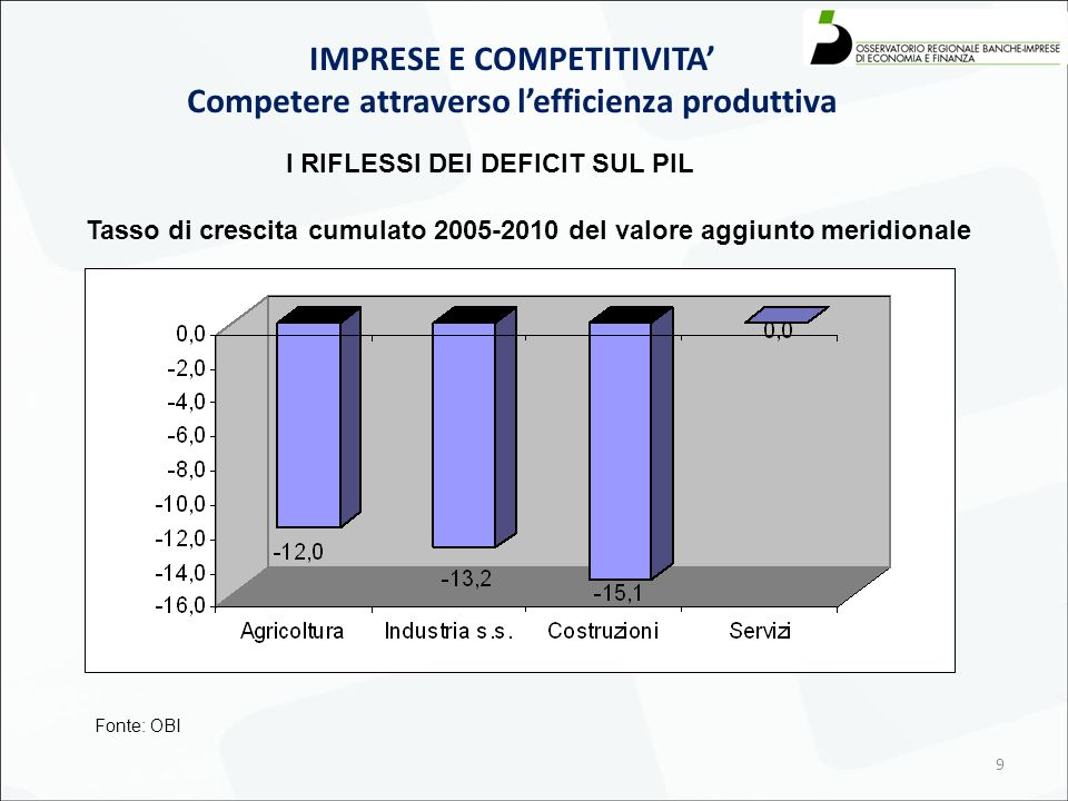 9 IMPRESE E COMPETITIVITA' Competere attraverso l'efficienza produttiva Tasso di crescita cumulato 2005-2010 del valore aggiunto meridionale Fonte: OBI I RIFLESSI DEI DEFICIT SUL PIL