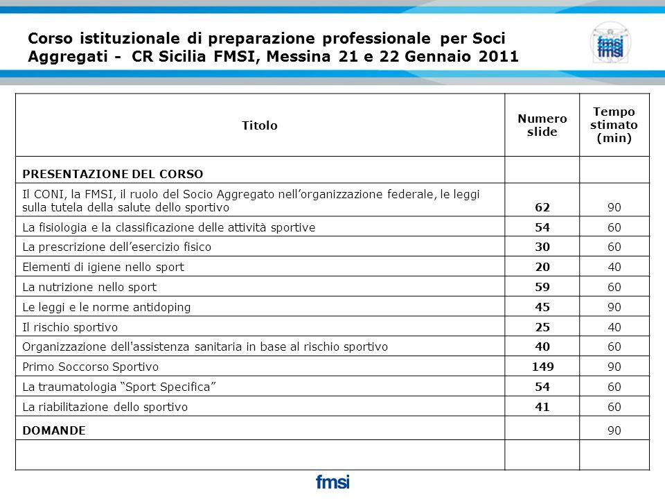 Il Socio Aggregato: ruolo & compiti MEDICO SOCIALE  ASSISTENZA E PREVENZIONE MEDICO DI GARA  PRIMO SOCCORSO MEDICO DEGLI AMBIENTI SPORTIVI  COUNSELLING  PREVENZIONE DEL RISCHIO SPORTIVO  PRESCRIZIONE DELL'ESERCIZIO FISICO ISPETTORE DCO/BCO