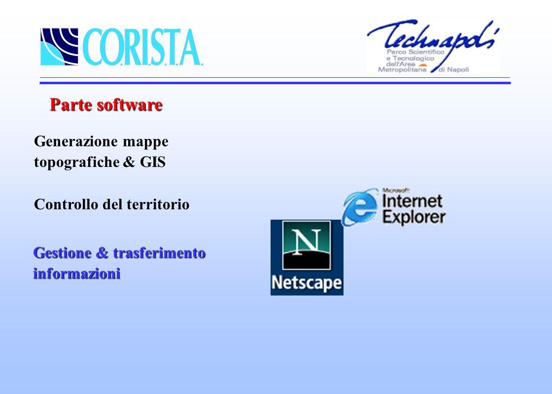 Parte software Generazione mappe topografiche & GIS Controllo del territorio Gestione & trasferimento informazioni