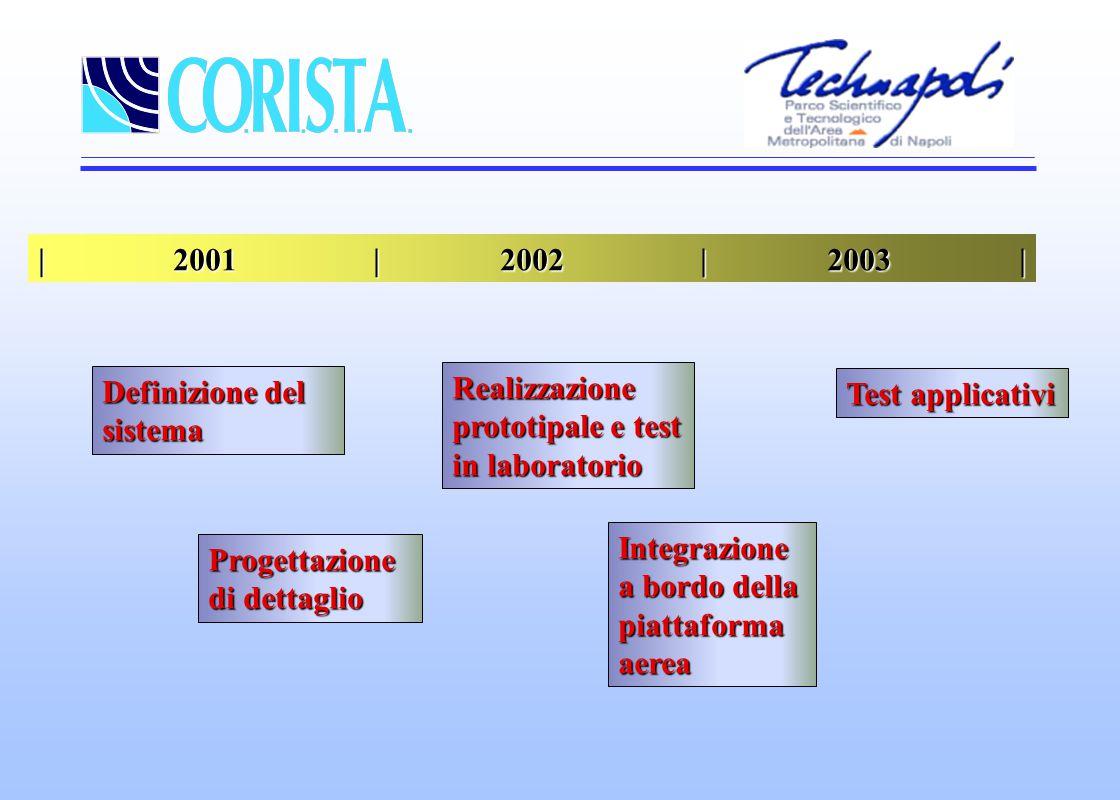 | 2001 | 2002 | 2003 | Definizione del sistema Progettazione di dettaglio Realizzazione prototipale e test in laboratorio Integrazione a bordo della piattaforma aerea Test applicativi