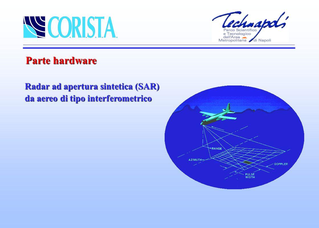 Parte hardware Radar ad apertura sintetica (SAR) da aereo di tipo interferometrico