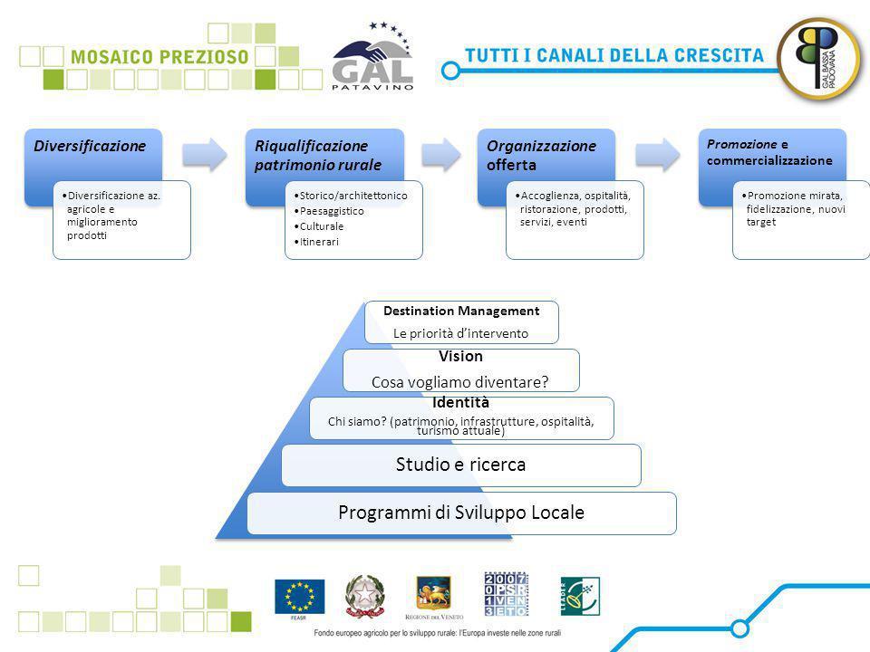 Destination Management Le priorità d'intervento Vision Cosa vogliamo diventare.