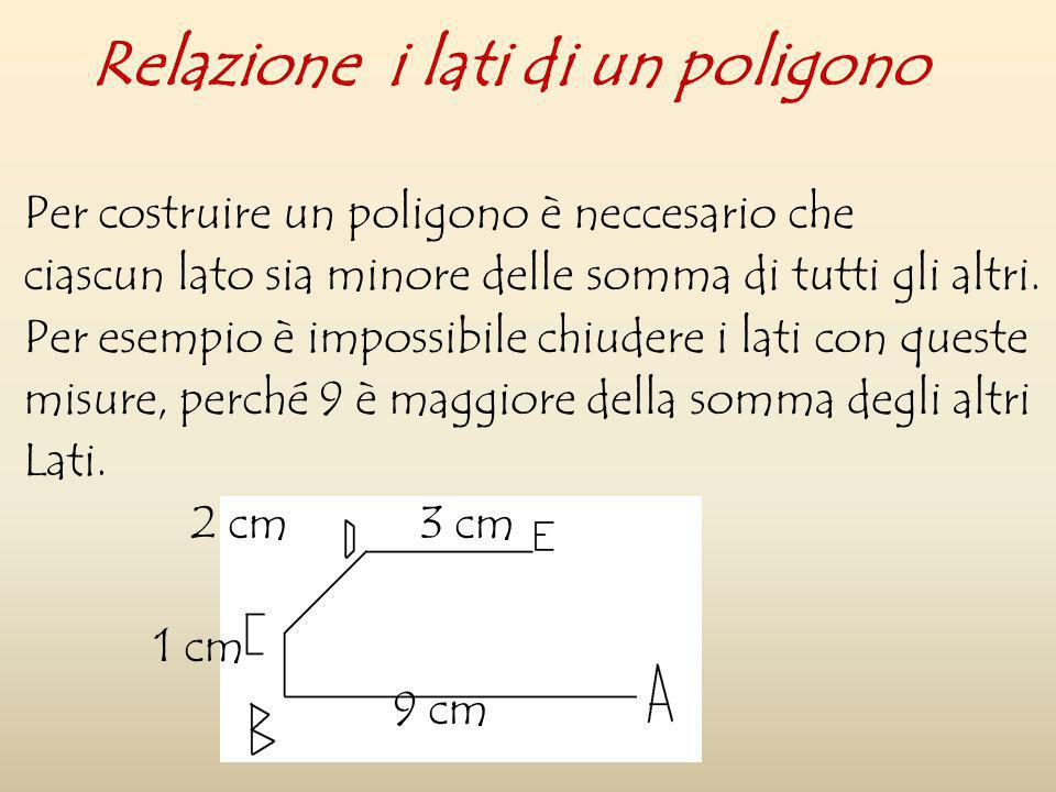 Per costruire un poligono è neccesario che ciascun lato sia minore delle somma di tutti gli altri. Per esempio è impossibile chiudere i lati con quest