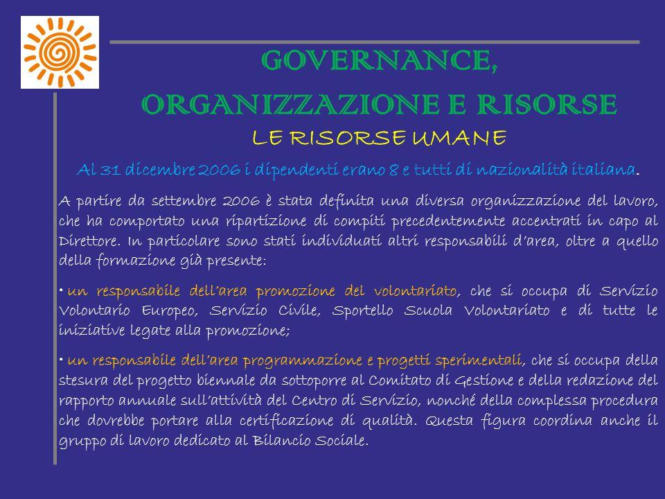 GOVERNANCE, ORGANIZZAZIONE E RISORSE LE RISORSE UMANE Al 31 dicembre 2006 i dipendenti erano 8 e tutti di nazionalità italiana.