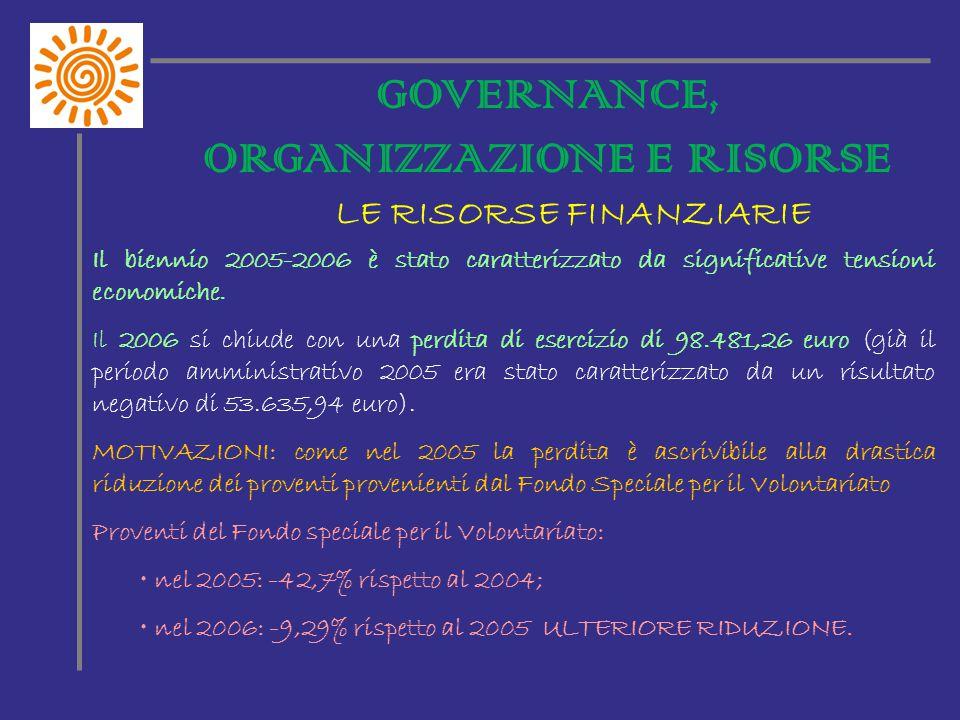 LE RISORSE FINANZIARIE GOVERNANCE, ORGANIZZAZIONE E RISORSE Il biennio 2005-2006 è stato caratterizzato da significative tensioni economiche.