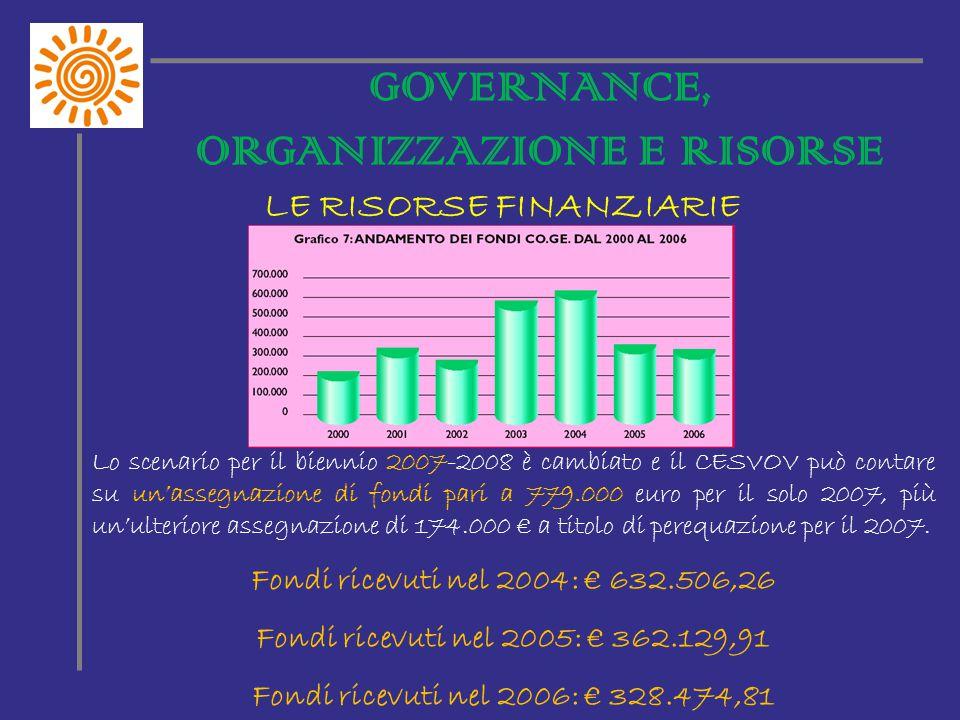 GOVERNANCE, ORGANIZZAZIONE E RISORSE LE RISORSE FINANZIARIE Lo scenario per il biennio 2007-2008 è cambiato e il CESVOV può contare su un'assegnazione di fondi pari a 779.000 euro per il solo 2007, più un'ulteriore assegnazione di 174.000 € a titolo di perequazione per il 2007.