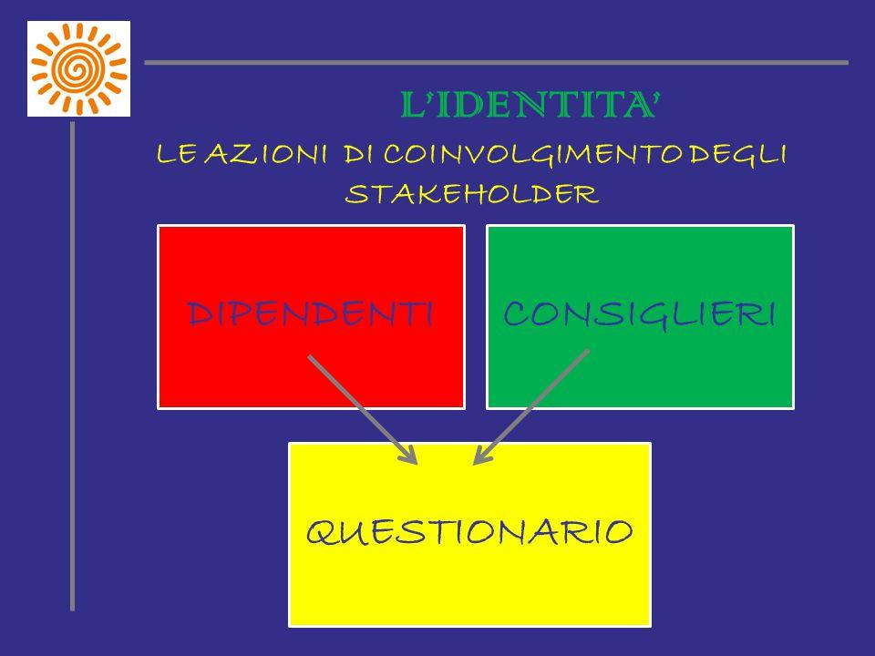 L'IDENTITA' LE AZIONI DI COINVOLGIMENTO DEGLI STAKEHOLDER DIPENDENTI CONSIGLIERI QUESTIONARIO