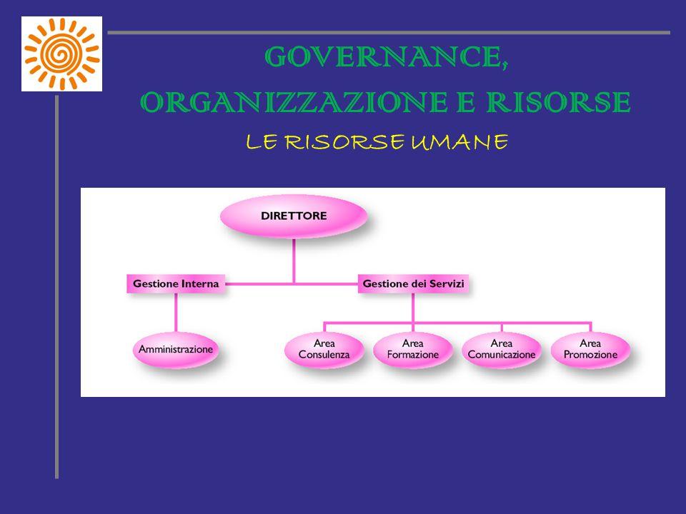 GOVERNANCE, ORGANIZZAZIONE E RISORSE LE RISORSE UMANE