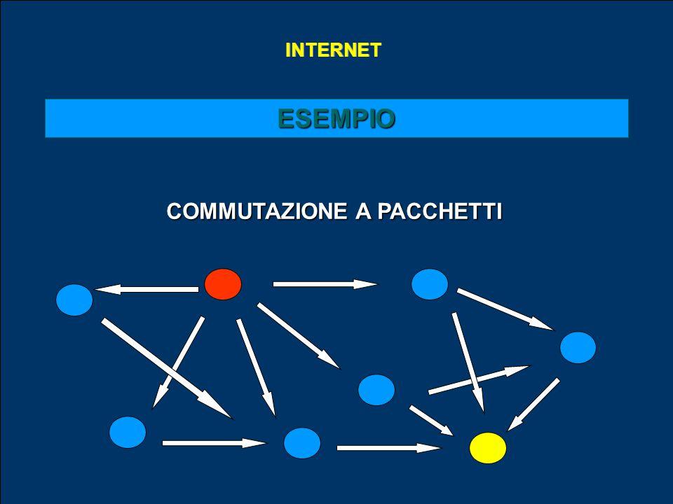 INTERNET ESEMPIO COMMUTAZIONE A PACCHETTI