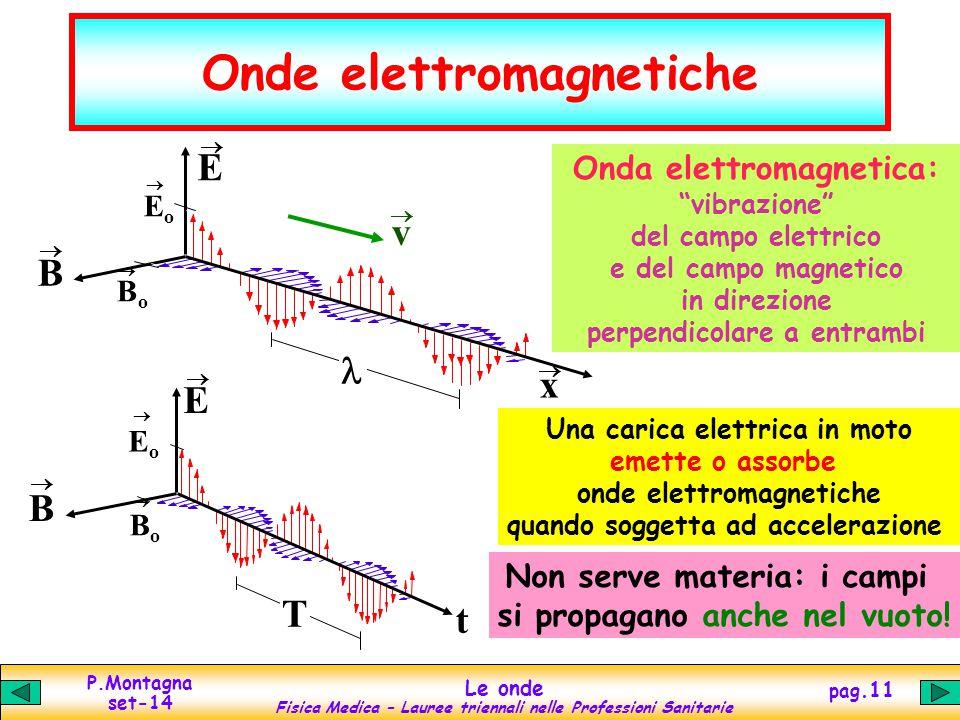 P.Montagna set-14 Le onde Fisica Medica – Lauree triennali nelle Professioni Sanitarie pag.11 Onde elettromagnetiche Una carica elettrica in moto emet