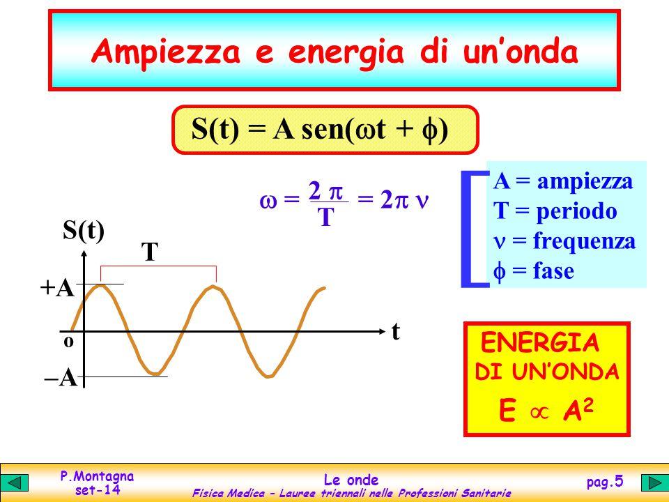 P.Montagna set-14 Le onde Fisica Medica – Lauree triennali nelle Professioni Sanitarie pag.6 Lunghezza d'onda e frequenza sono direttamente proporzionali: il loro prodotto e' la velocita' Legge di propagazione delle onde Ogni onda si propaga con una propria velocita' costante Moto rettilineo uniforme: x = v t  = v T Lunghezza d'onda = minima distanza dopo la quale il fenomeno riprende la stessa configurazione = distanza percorsa in un periodo (unita' di misura: metro).
