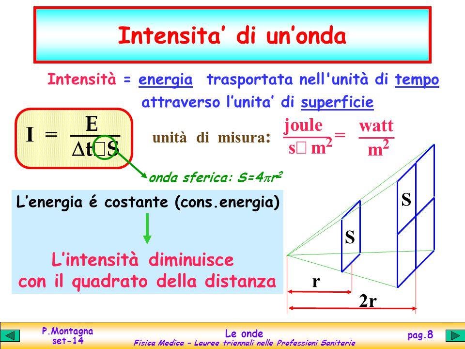 P.Montagna set-14 Le onde Fisica Medica – Lauree triennali nelle Professioni Sanitarie pag.9 Il suono suono : vibrazione meccanica delle particelle di un mezzo materiale (gas, liquido, solido) punto di equilibrio molecola in moto A x(t) spostamenti delle particelle compressioni e dilatazioni fluidi : addensamenti e rarefazioni onda di pressione sono vibrazioni di/tra molecole: serve la materia.