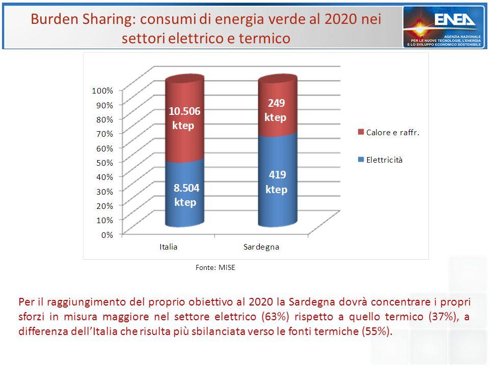 Burden Sharing: consumi di energia verde al 2020 nei settori elettrico e termico Fonte: MiSE Per il raggiungimento del proprio obiettivo al 2020 la Sa