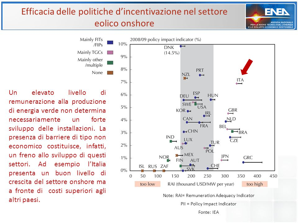 Note: RAI= Remuneration Adequacy Indicator PII = Policy Impact Indicator Fonte: IEA Efficacia delle politiche d'incentivazione nel settore eolico onsh