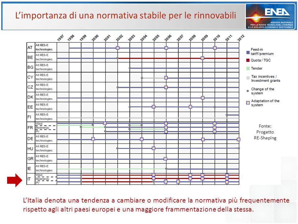 Fonte: Progetto RE-Shaping L'Italia denota una tendenza a cambiare o modificare la normativa più frequentemente rispetto agli altri paesi europei e un