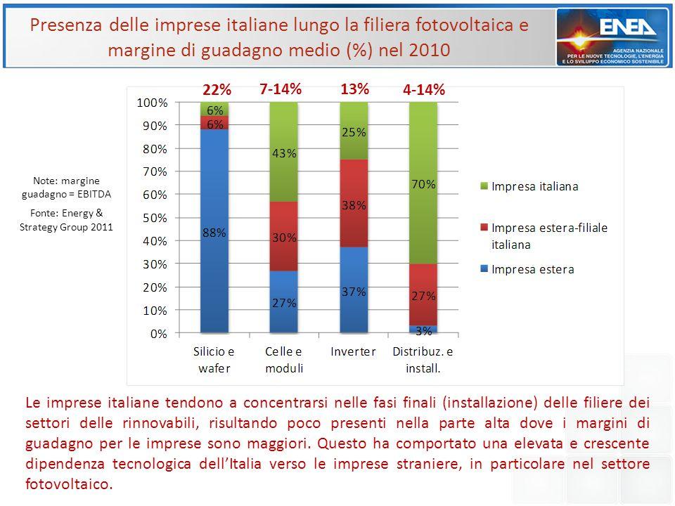 Presenza delle imprese italiane lungo la filiera fotovoltaica e margine di guadagno medio (%) nel 2010 22% 7-14%13% 4-14% Note: margine guadagno = EBI