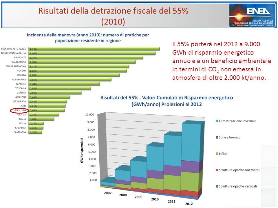 Risultati della detrazione fiscale del 55% (2010) Il 55% porterà nel 2012 a 9.000 GWh di risparmio energetico annuo e a un beneficio ambientale in ter