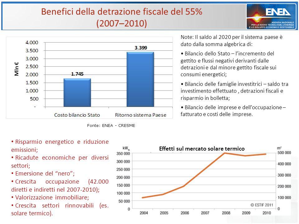 Benefici della detrazione fiscale del 55% (2007–2010) Effetti sul mercato solare termico Mln € Fonte: ENEA - CRESME Note: Il saldo al 2020 per il sist