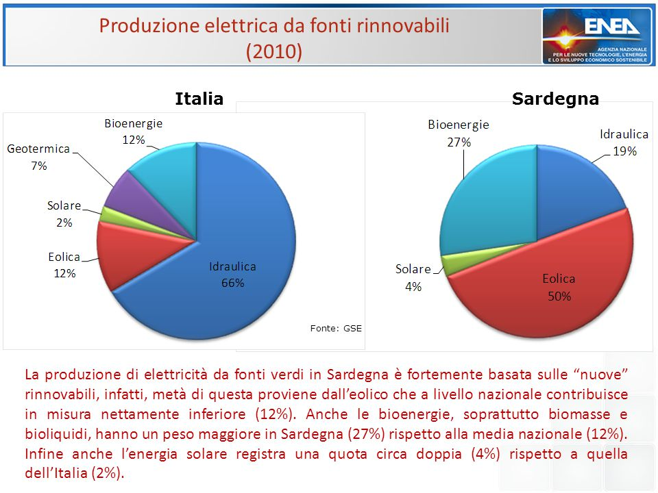 Produzione elettrica da fonti rinnovabili (2010) ItaliaSardegna Fonte: GSE La produzione di elettricità da fonti verdi in Sardegna è fortemente basata