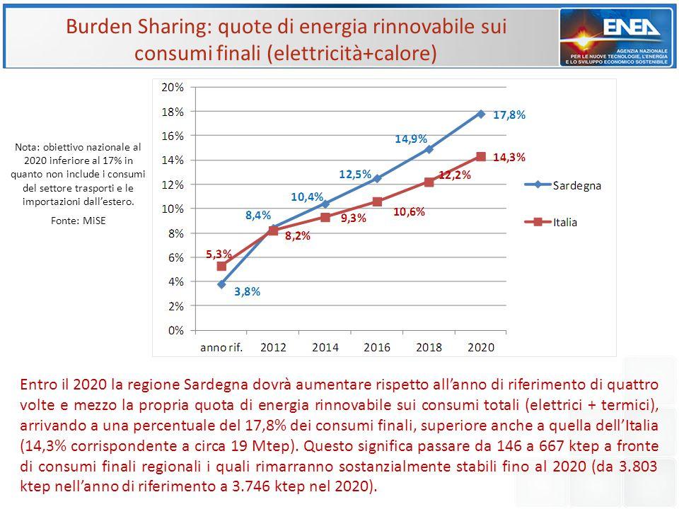 Burden Sharing: consumi di energia verde al 2020 nei settori elettrico e termico Fonte: MiSE Per il raggiungimento del proprio obiettivo al 2020 la Sardegna dovrà concentrare i propri sforzi in misura maggiore nel settore elettrico (63%) rispetto a quello termico (37%), a differenza dell'Italia che risulta più sbilanciata verso le fonti termiche (55%).