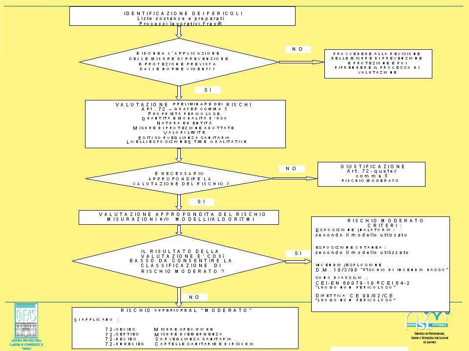 Modulo A - Ver. 1.0 - ottobre 2006 VALUTAZIONE DEL RISCHIO Il titolo VII bis prevede la valutazione del rischio: Rischio = f(P,M) ossia: R = P x E P =