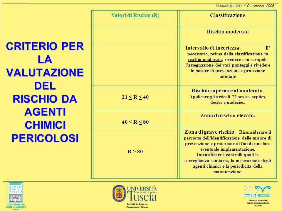 Modulo A - Ver. 1.0 - ottobre 2006 MODELLO PER LA VALUTAZIONE DEL RISCHIO DA AGENTI CHIMICI PERICOLOSI DERIVANTI DA ATTIVITÀ LAVORATIVE movaRisCh può