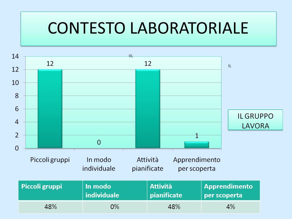 CONTESTO LABORATORIALE Piccoli gruppiIn modo individuale Attività pianificate Apprendimento per scoperta 48%0%48%4%