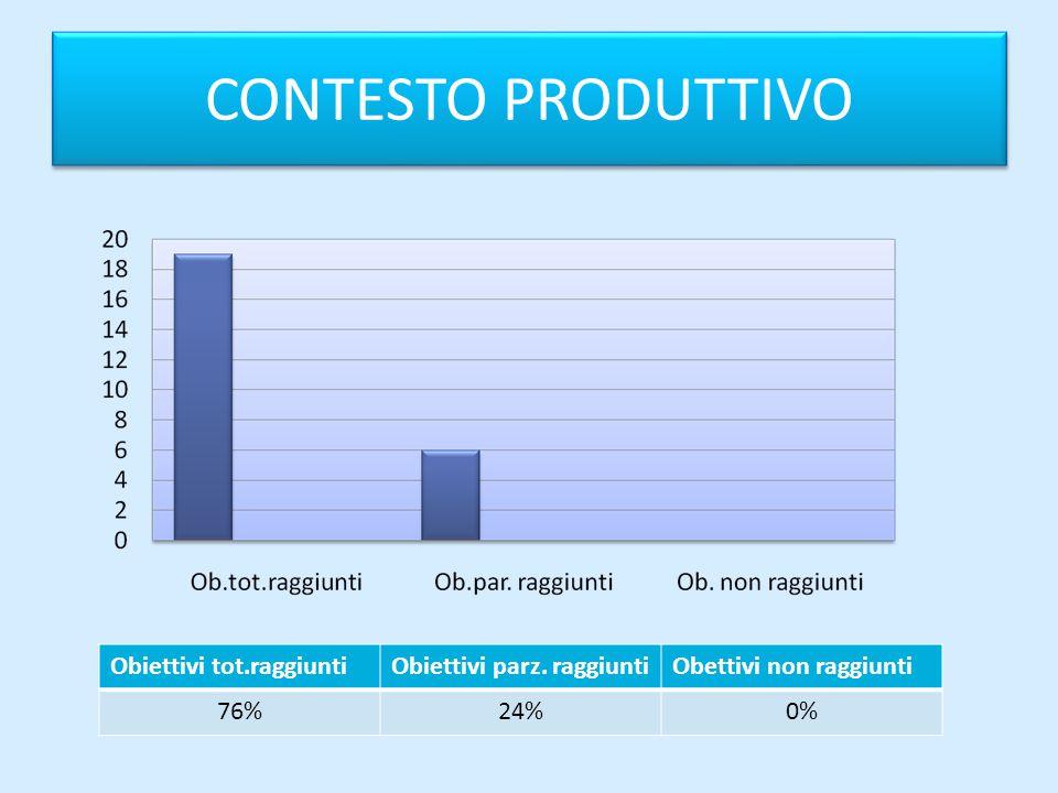 CONTESTO PRODUTTIVO Obiettivi tot.raggiuntiObiettivi parz. raggiuntiObettivi non raggiunti 76%24%0%