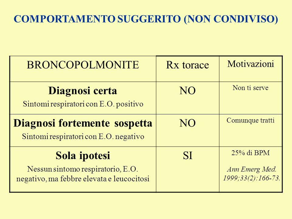 COMPORTAMENTO SUGGERITO (NON CONDIVISO) BRONCOPOLMONITERx torace Motivazioni Diagnosi certa Sintomi respiratori con E.O. positivo NO Non ti serve Diag