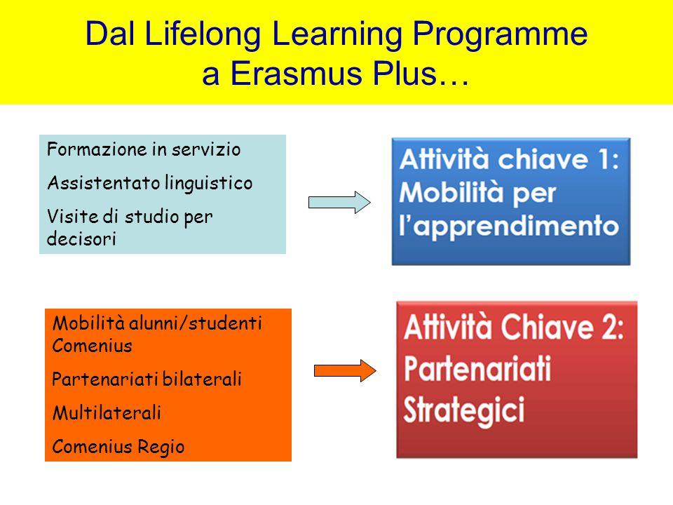Dal Lifelong Learning Programme a Erasmus Plus… Formazione in servizio Assistentato linguistico Visite di studio per decisori Mobilità alunni/studenti