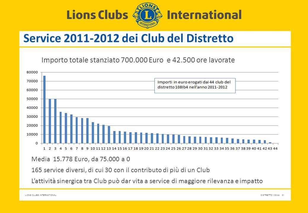 LIONS CLUBS INTERNATIONALDISTRETTO 108Ib4 31 Service 2011-2012 dei Club del Distretto Importo totale stanziato 700.000 Euro e 42.500 ore lavorate Medi