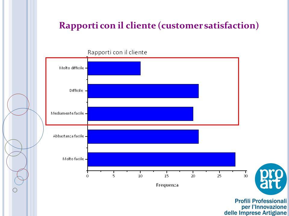 Rapporti con il cliente (customer satisfaction)