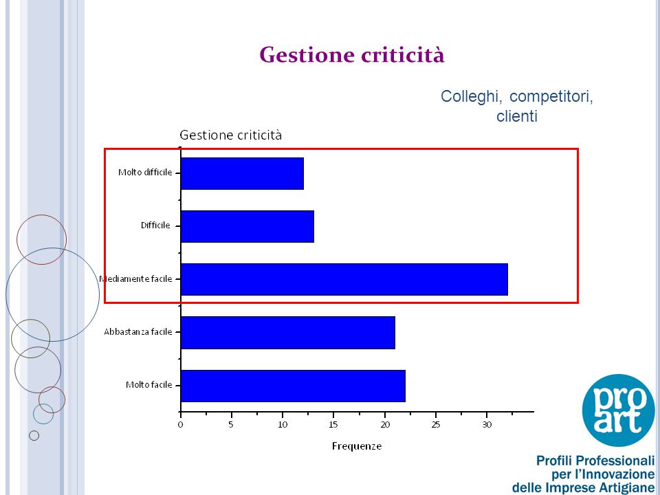 Gestione criticità Colleghi, competitori, clienti