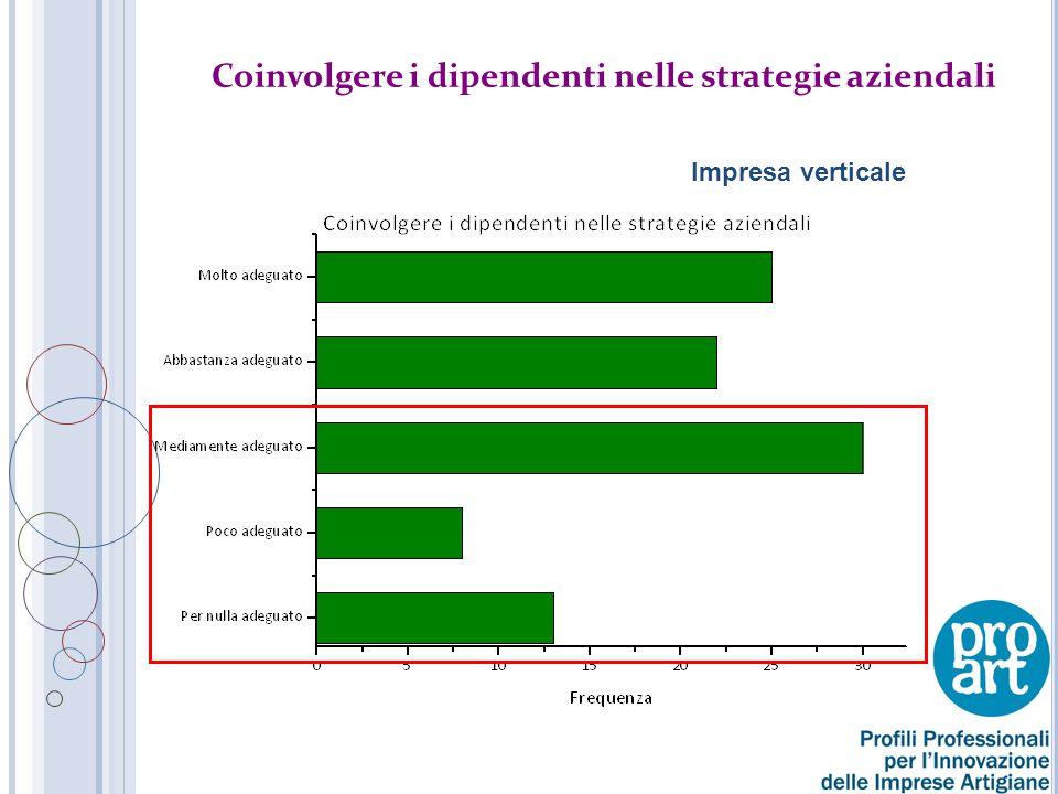 Coinvolgere i dipendenti nelle strategie aziendali Impresa verticale