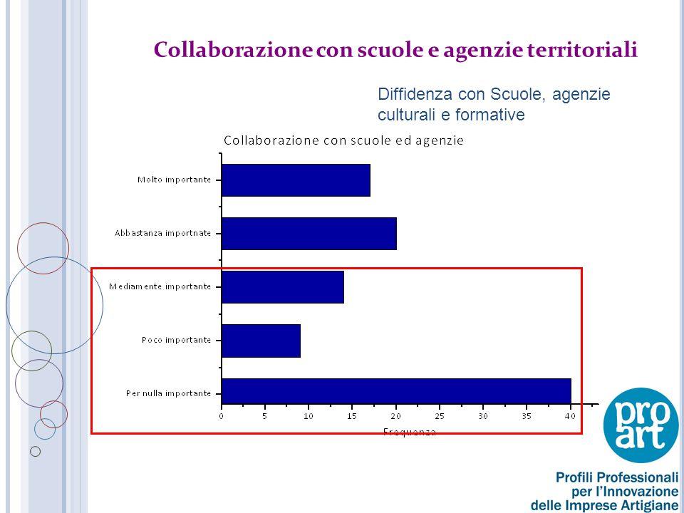 Collaborazione con scuole e agenzie territoriali Diffidenza con Scuole, agenzie culturali e formative