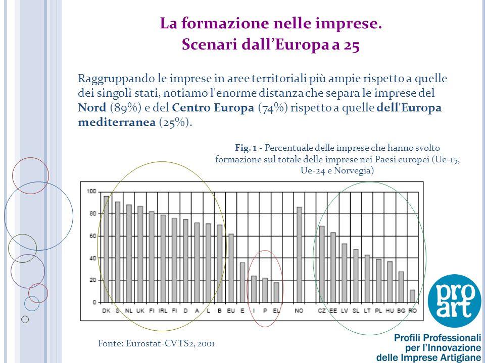 La dinamica formativa delle imprese in Italia Fonte: Unioncamere - Ministero del Lavoro, S.